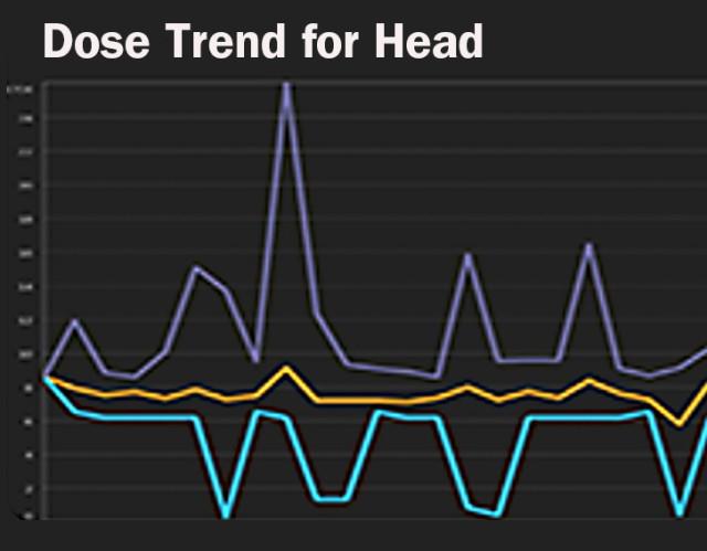 Scannerside Dose Trend